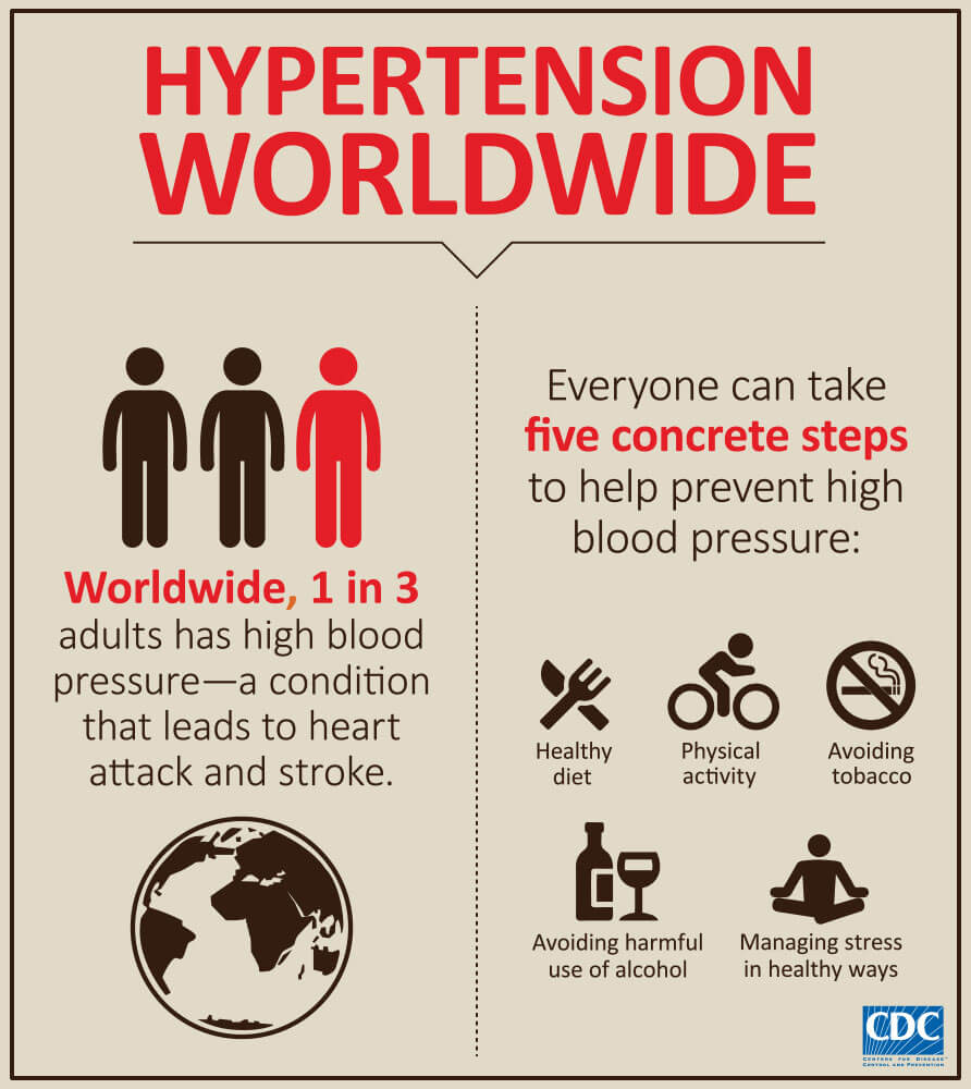 4 H On Twitter Check Out This Infographic On How To: Interventions For Hypertension